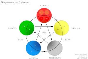 diagramma_dei_5_elementi